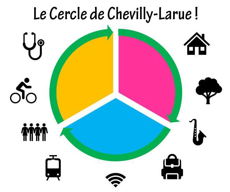 Bienvenue sur le site du Cercle De Chevilly-Larue