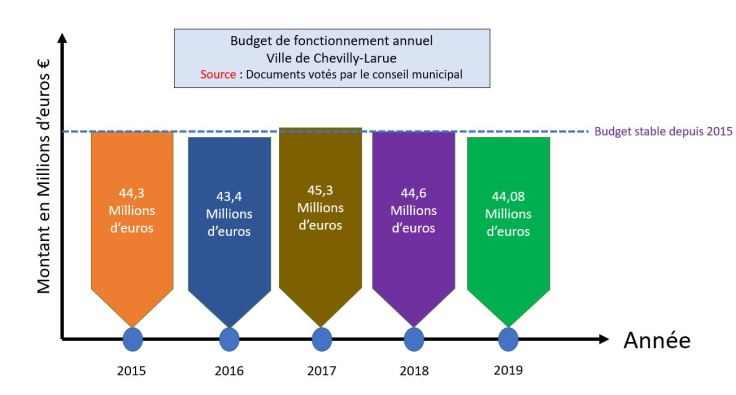 Budget annuel CL